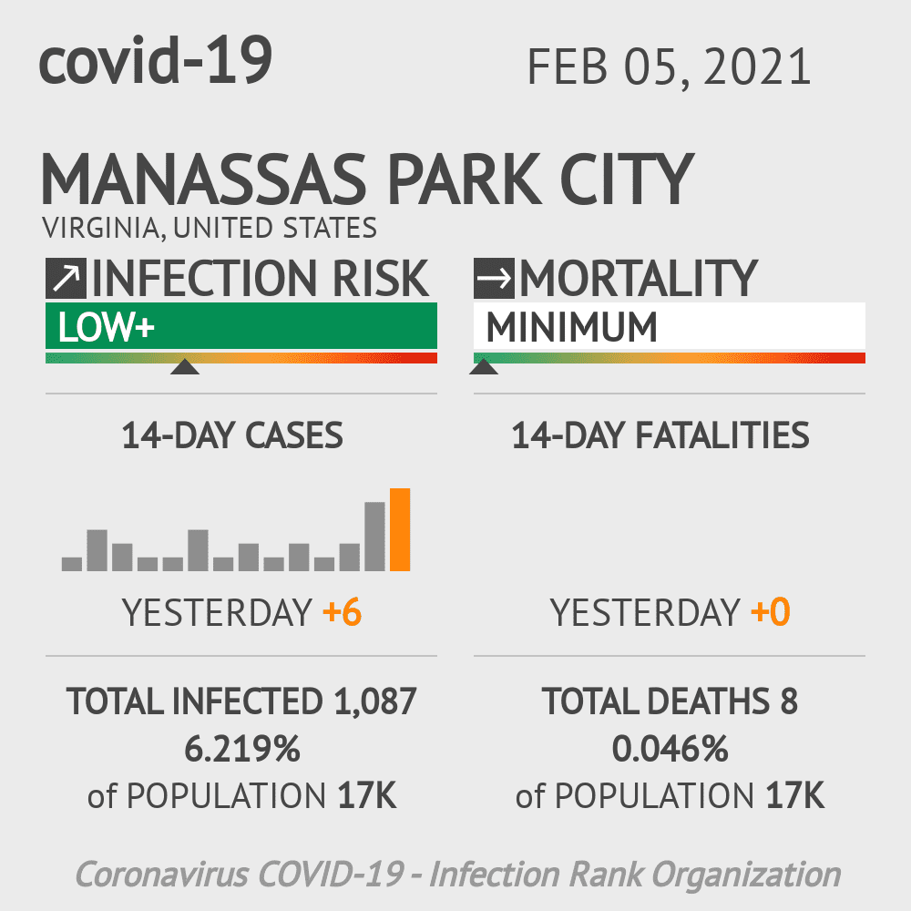 Manassas Park City Coronavirus Covid-19 Risk of Infection on February 05, 2021