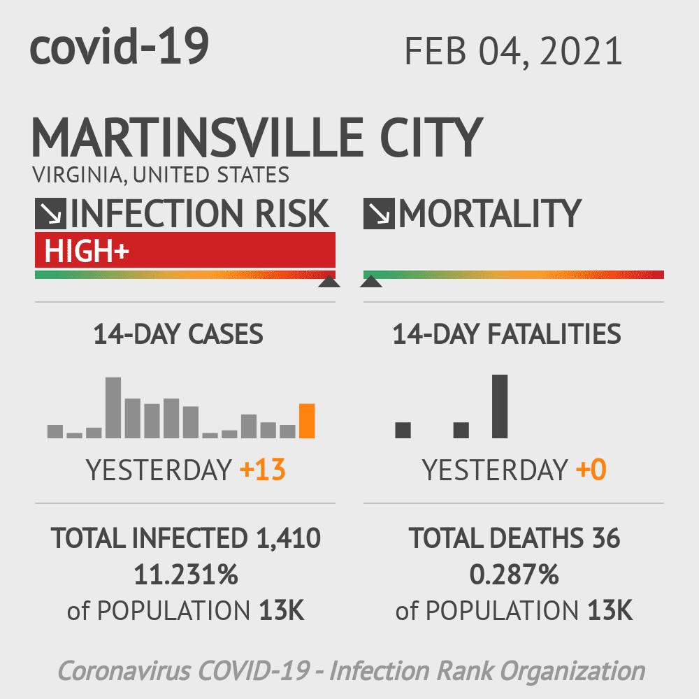 Martinsville City Coronavirus Covid-19 Risk of Infection on February 04, 2021