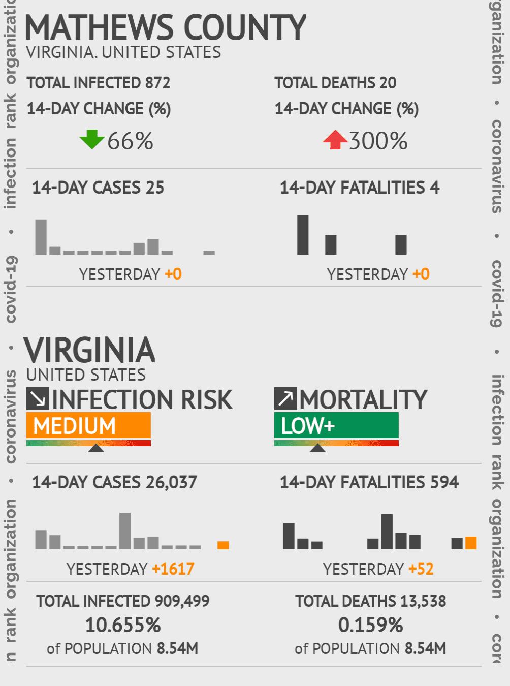 Mathews County Coronavirus Covid-19 Risk of Infection on July 24, 2021