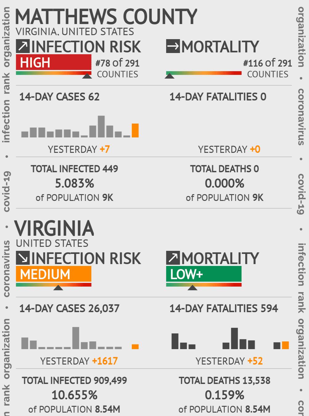 Matthews County Coronavirus Covid-19 Risk of Infection on February 04, 2021