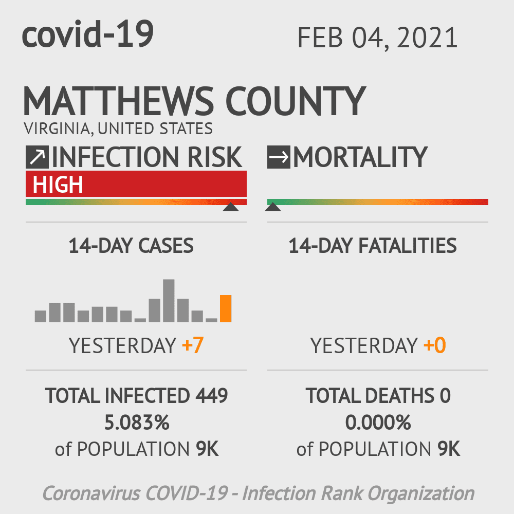 Matthews County Coronavirus Covid-19 Risk of Infection on February 04, 2021
