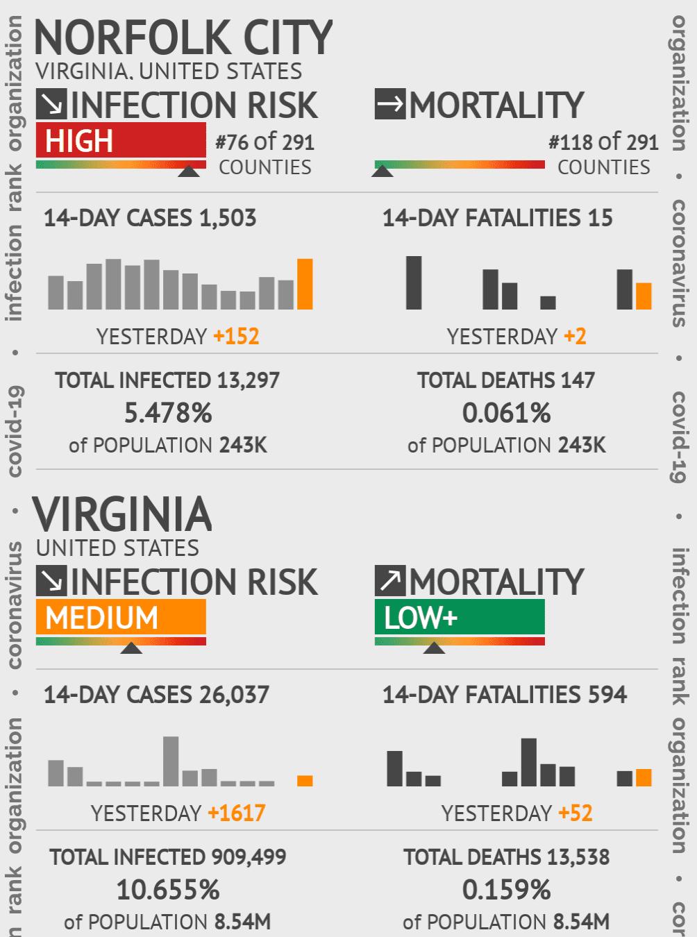 Norfolk City Coronavirus Covid-19 Risk of Infection on February 04, 2021