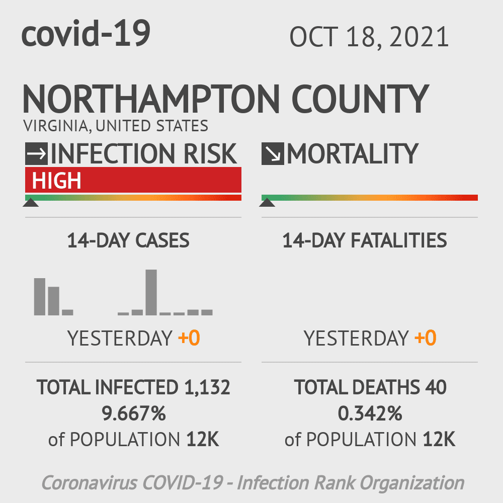 Northampton County Coronavirus Covid-19 Risk of Infection on March 23, 2021