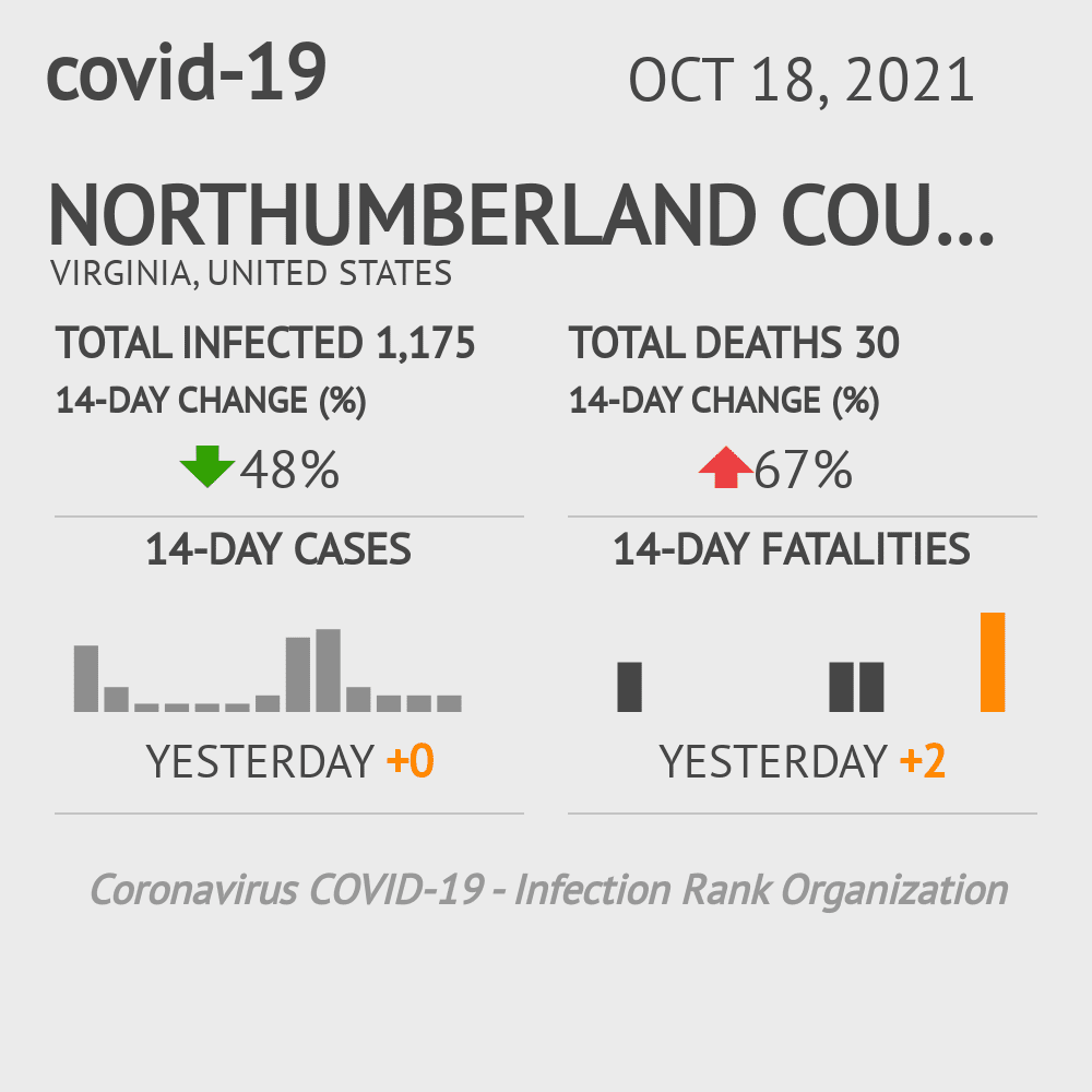 Northumberland County Coronavirus Covid-19 Risk of Infection on March 23, 2021