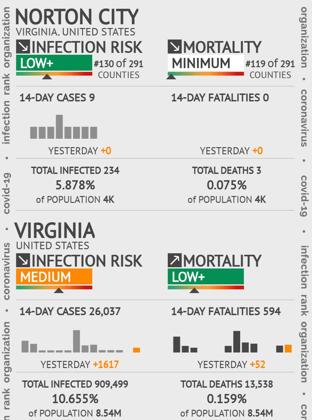 Norton City Coronavirus Covid-19 Risk of Infection on February 05, 2021
