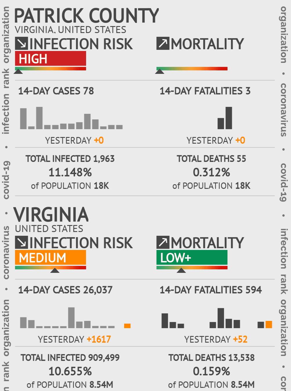 Patrick County Coronavirus Covid-19 Risk of Infection on July 24, 2021