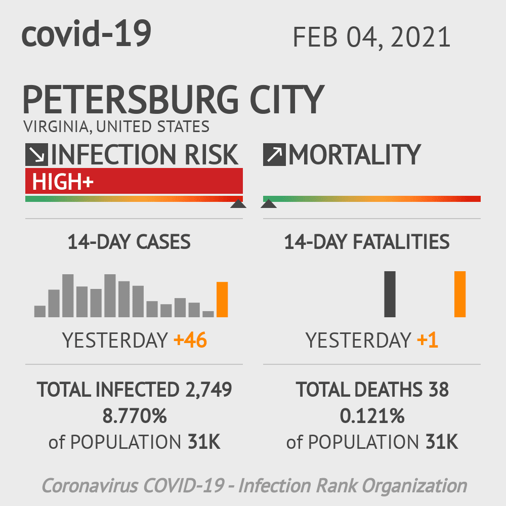 Petersburg City Coronavirus Covid-19 Risk of Infection on February 04, 2021