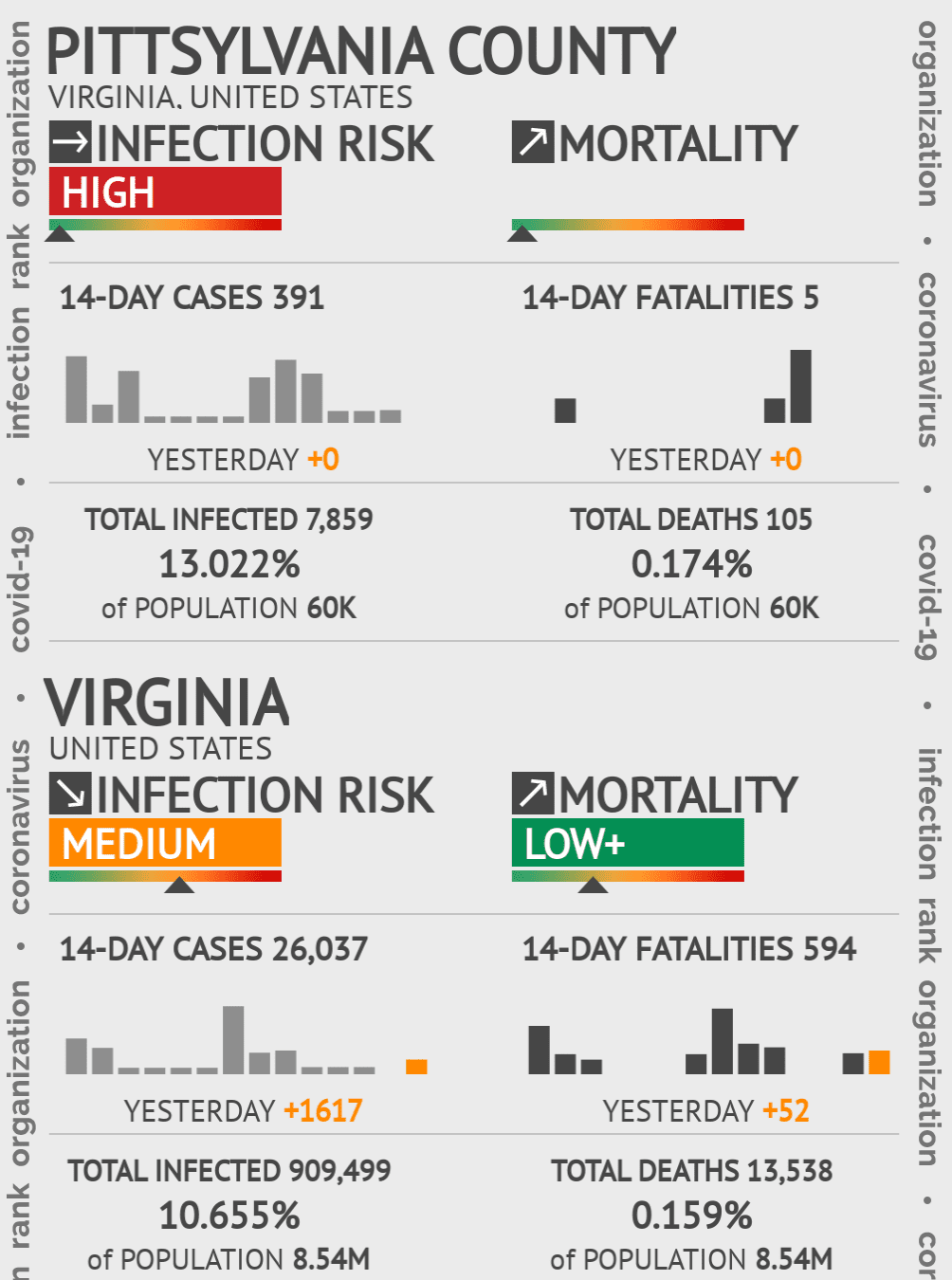 Pittsylvania County Coronavirus Covid-19 Risk of Infection on July 24, 2021
