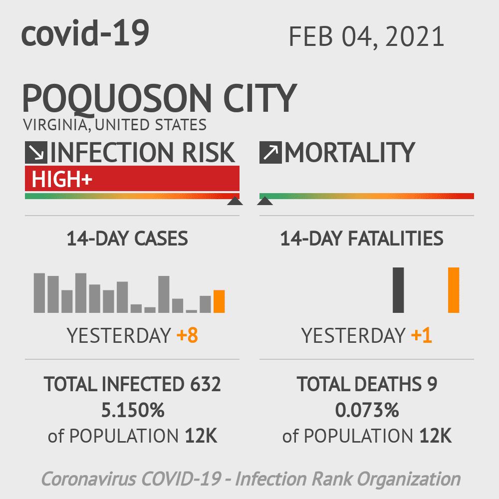 Poquoson City Coronavirus Covid-19 Risk of Infection on February 04, 2021