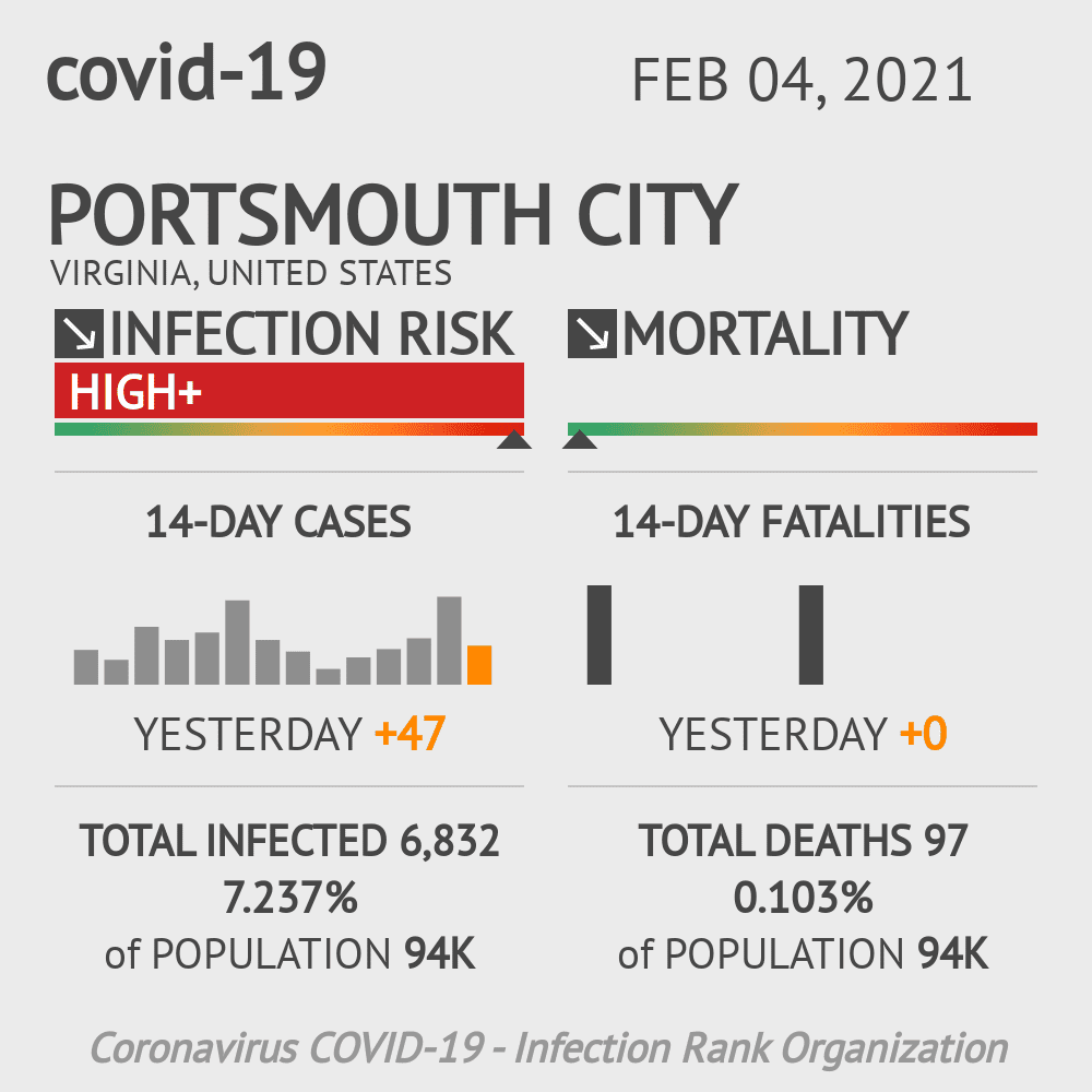 Portsmouth City Coronavirus Covid-19 Risk of Infection on February 04, 2021
