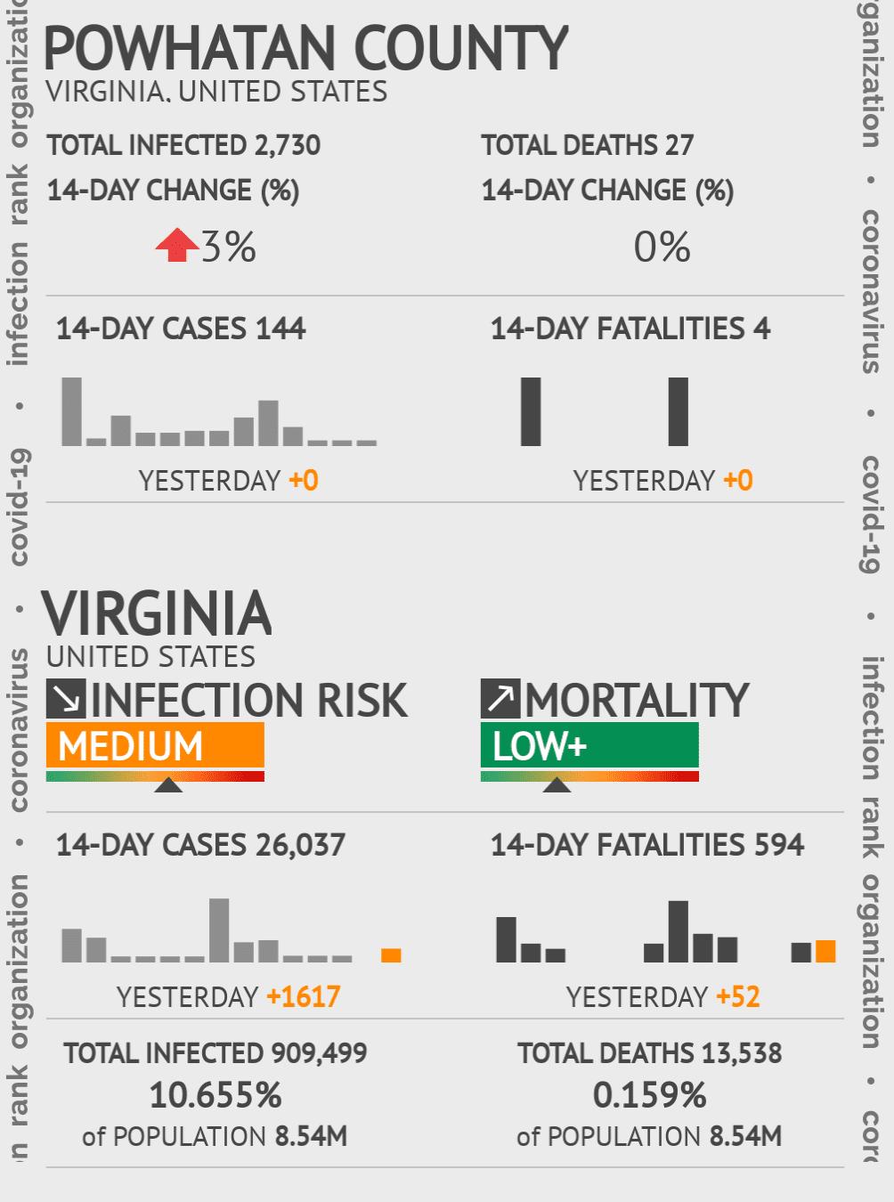 Powhatan County Coronavirus Covid-19 Risk of Infection on July 24, 2021