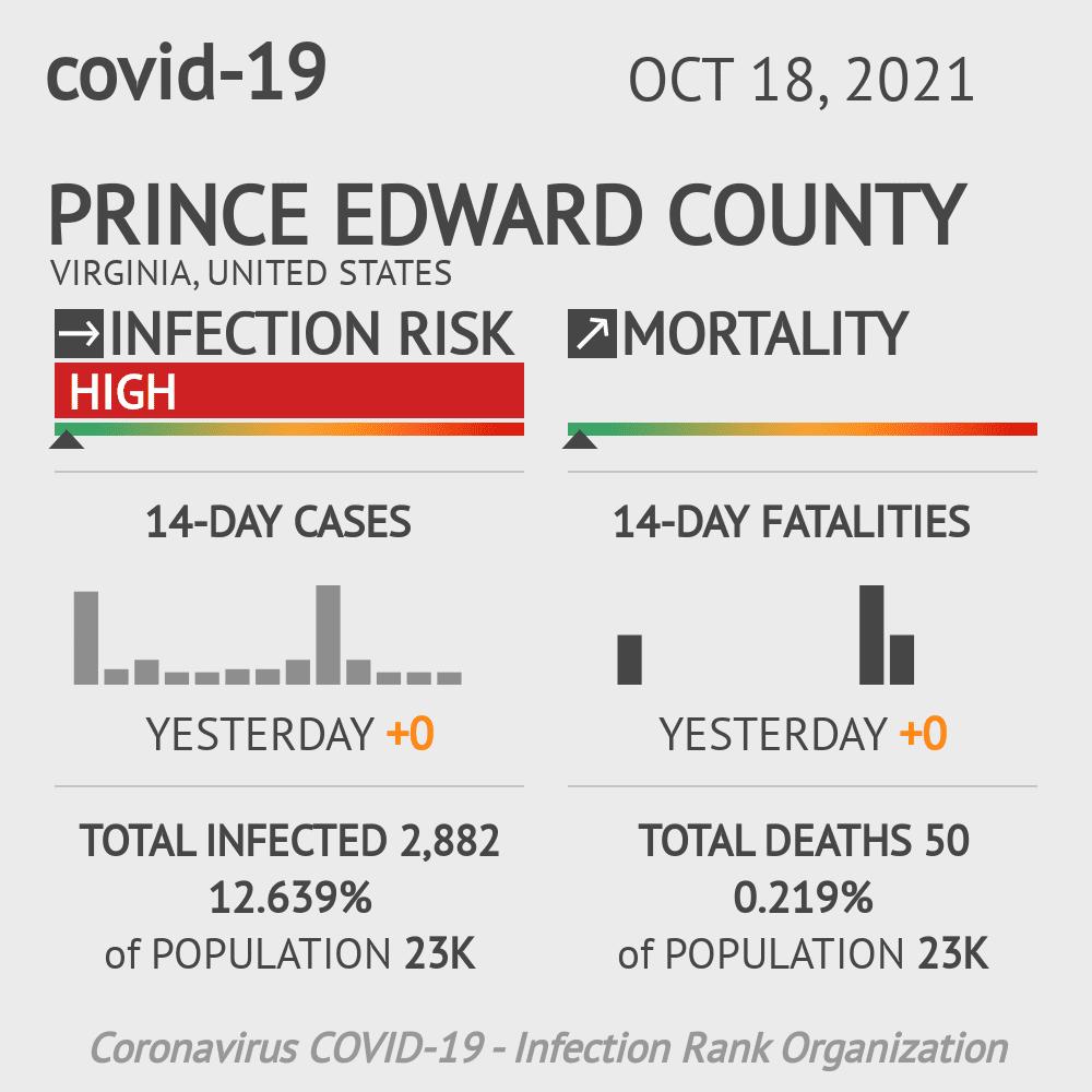 Prince Edward County Coronavirus Covid-19 Risk of Infection on February 27, 2021
