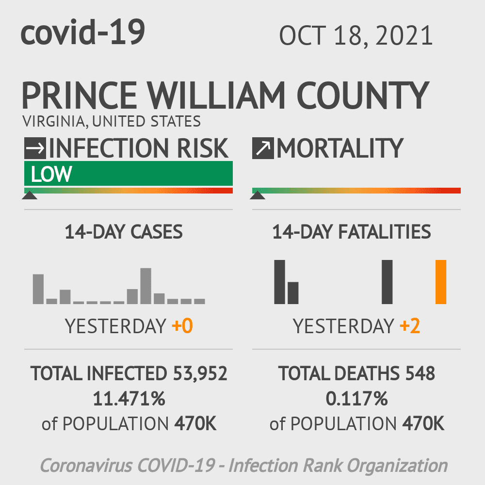 Prince William County Coronavirus Covid-19 Risk of Infection on March 07, 2021