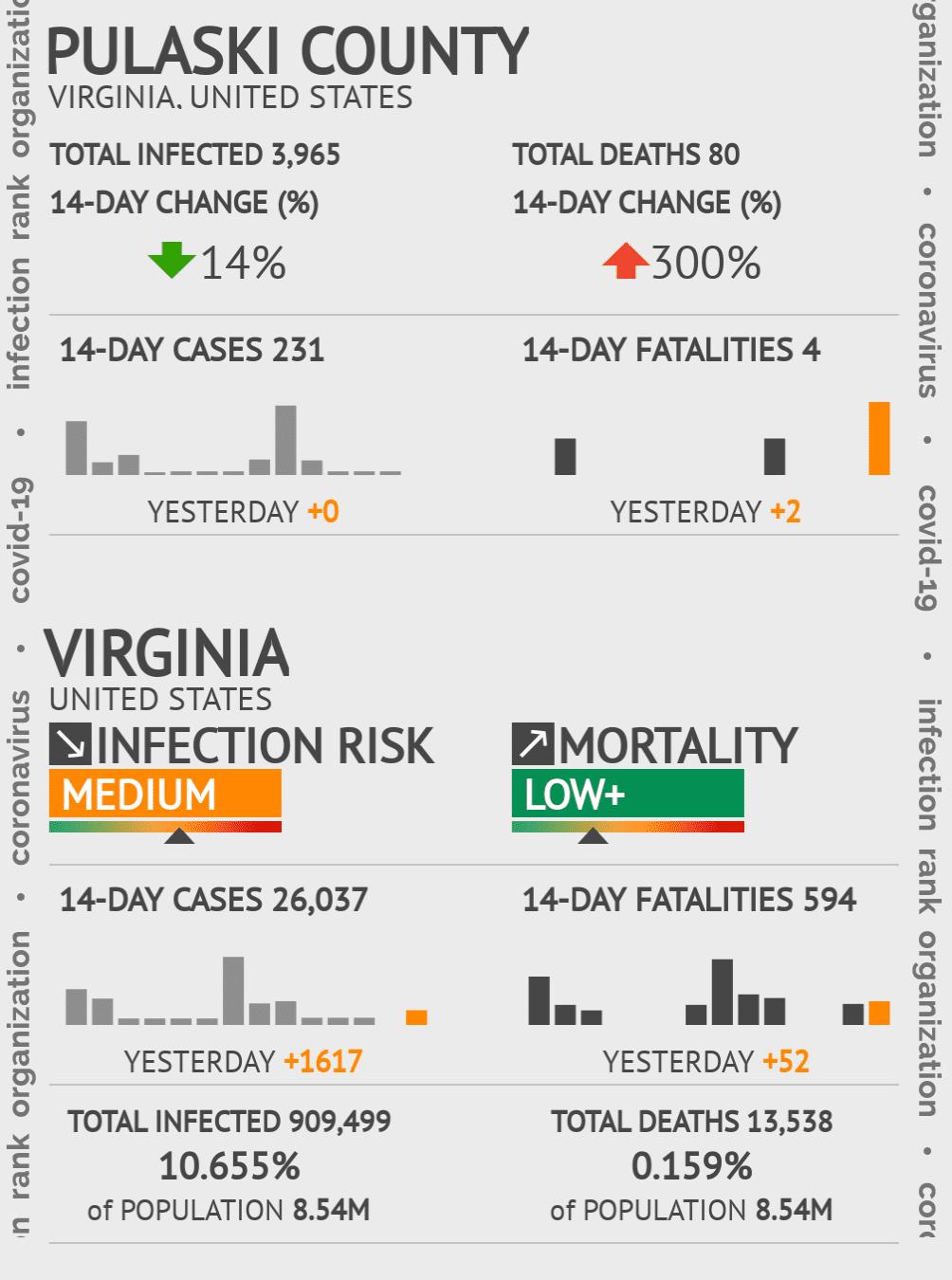Pulaski County Coronavirus Covid-19 Risk of Infection on July 24, 2021