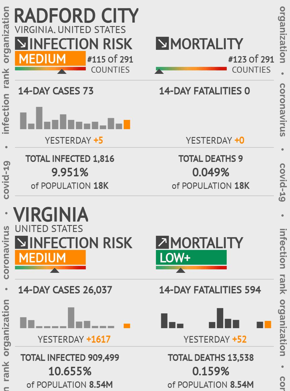 Radford City Coronavirus Covid-19 Risk of Infection on February 04, 2021