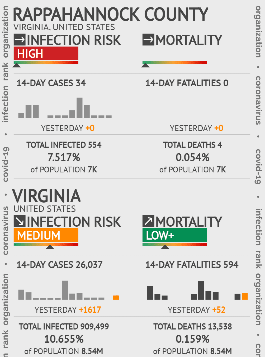 Rappahannock County Coronavirus Covid-19 Risk of Infection on July 24, 2021