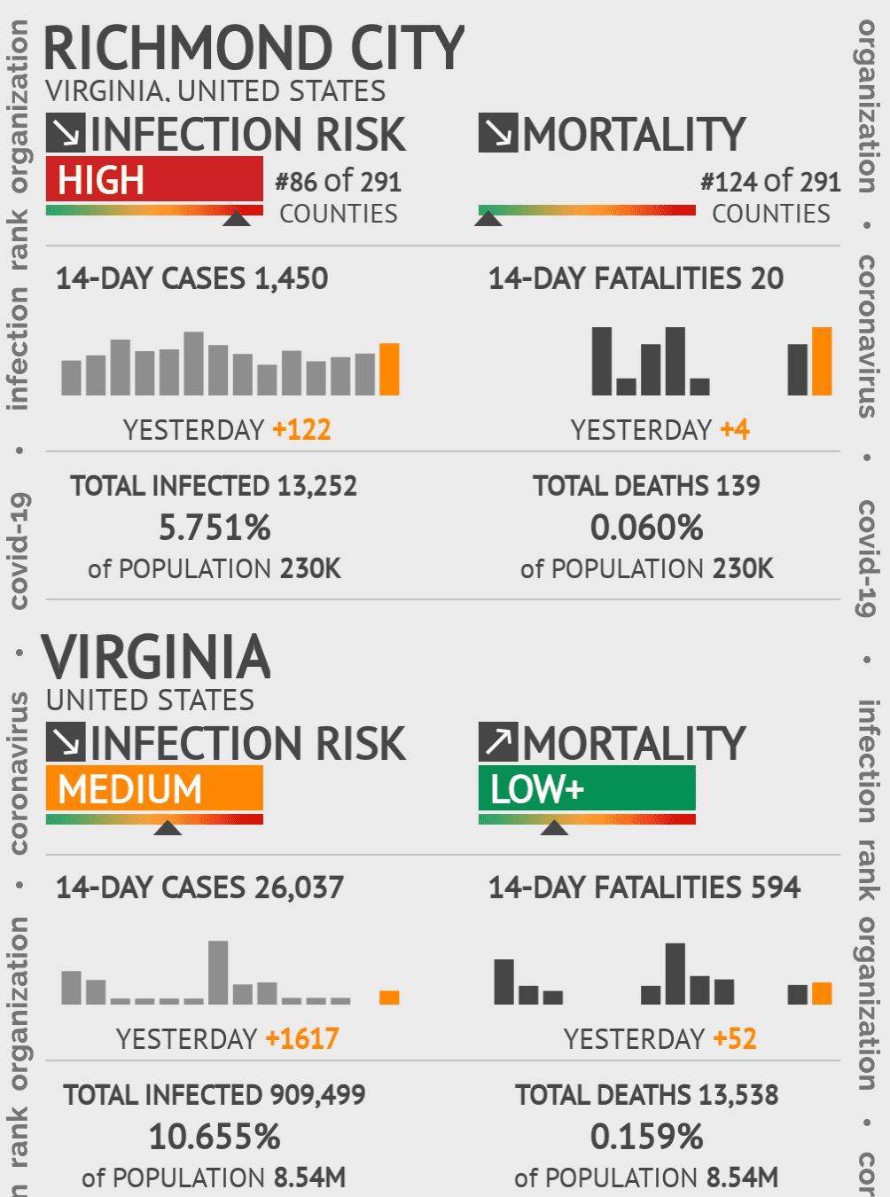 Richmond City Coronavirus Covid-19 Risk of Infection on February 04, 2021