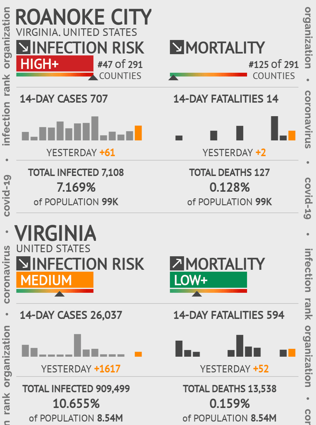 Roanoke City Coronavirus Covid-19 Risk of Infection on February 04, 2021