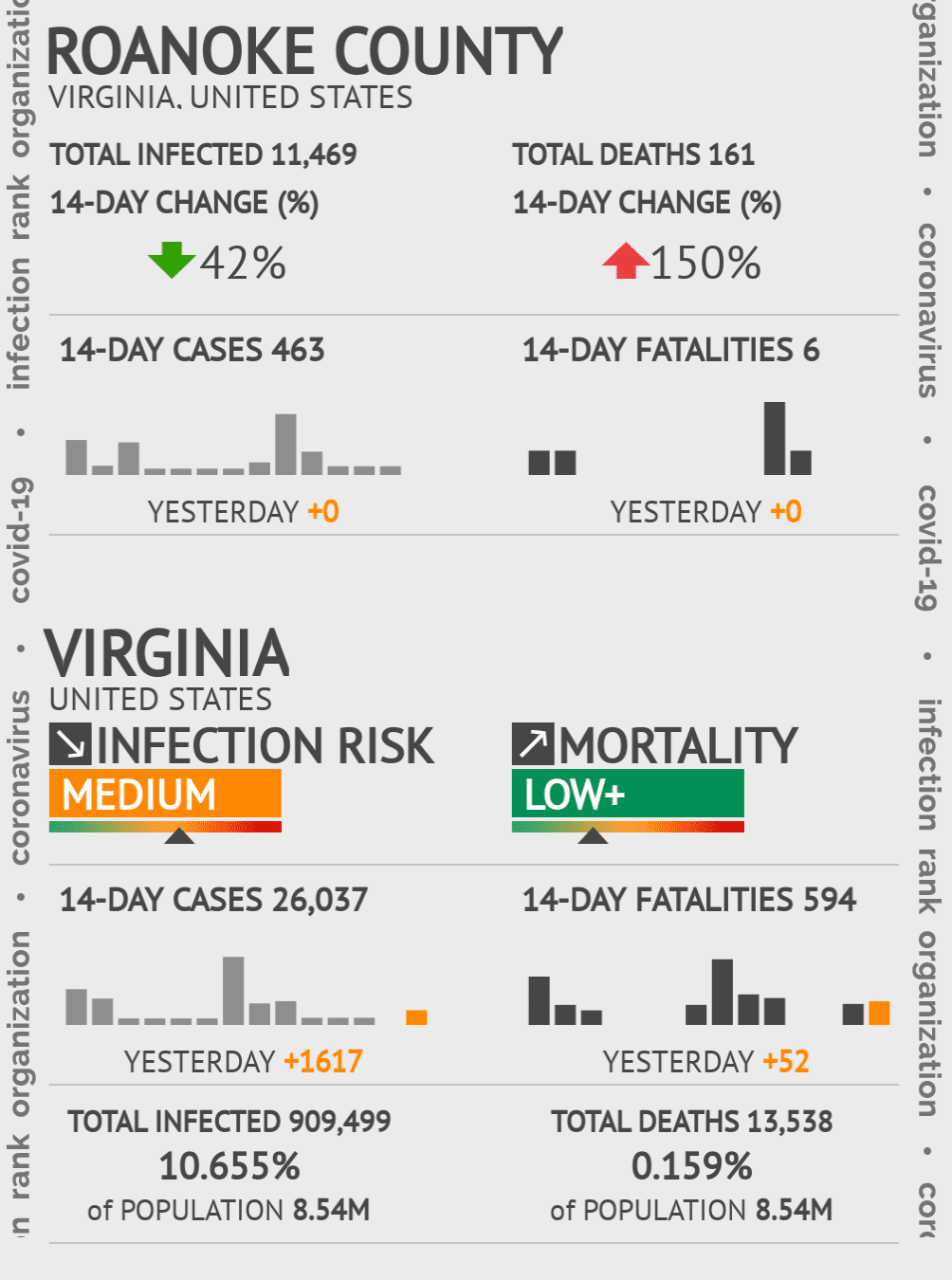 Roanoke County Coronavirus Covid-19 Risk of Infection on July 24, 2021