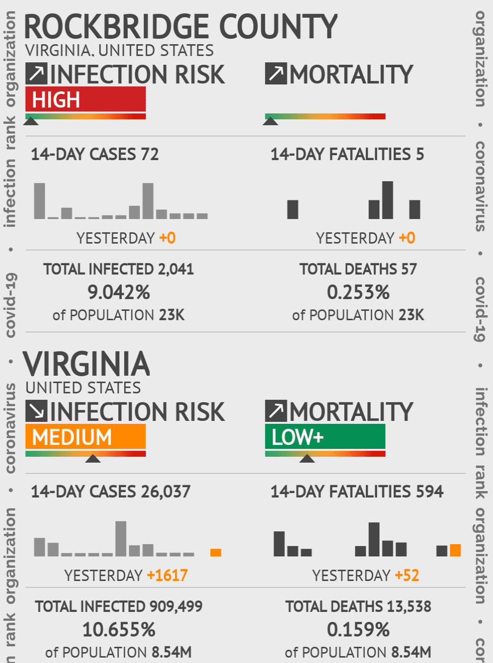 Rockbridge County Coronavirus Covid-19 Risk of Infection on July 24, 2021