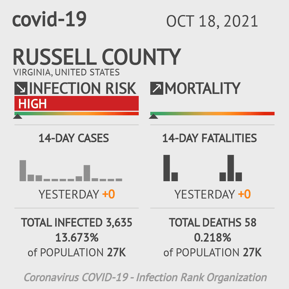 Russell County Coronavirus Covid-19 Risk of Infection on July 24, 2021