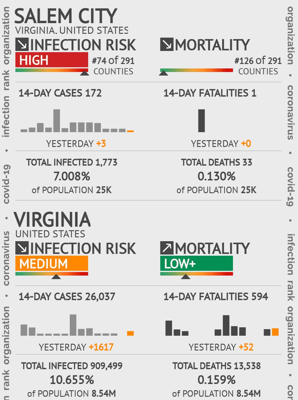 Salem City Coronavirus Covid-19 Risk of Infection on February 04, 2021