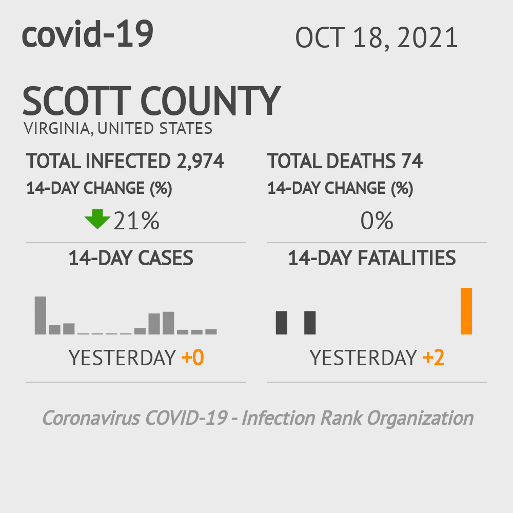 Scott County Coronavirus Covid-19 Risk of Infection on March 07, 2021