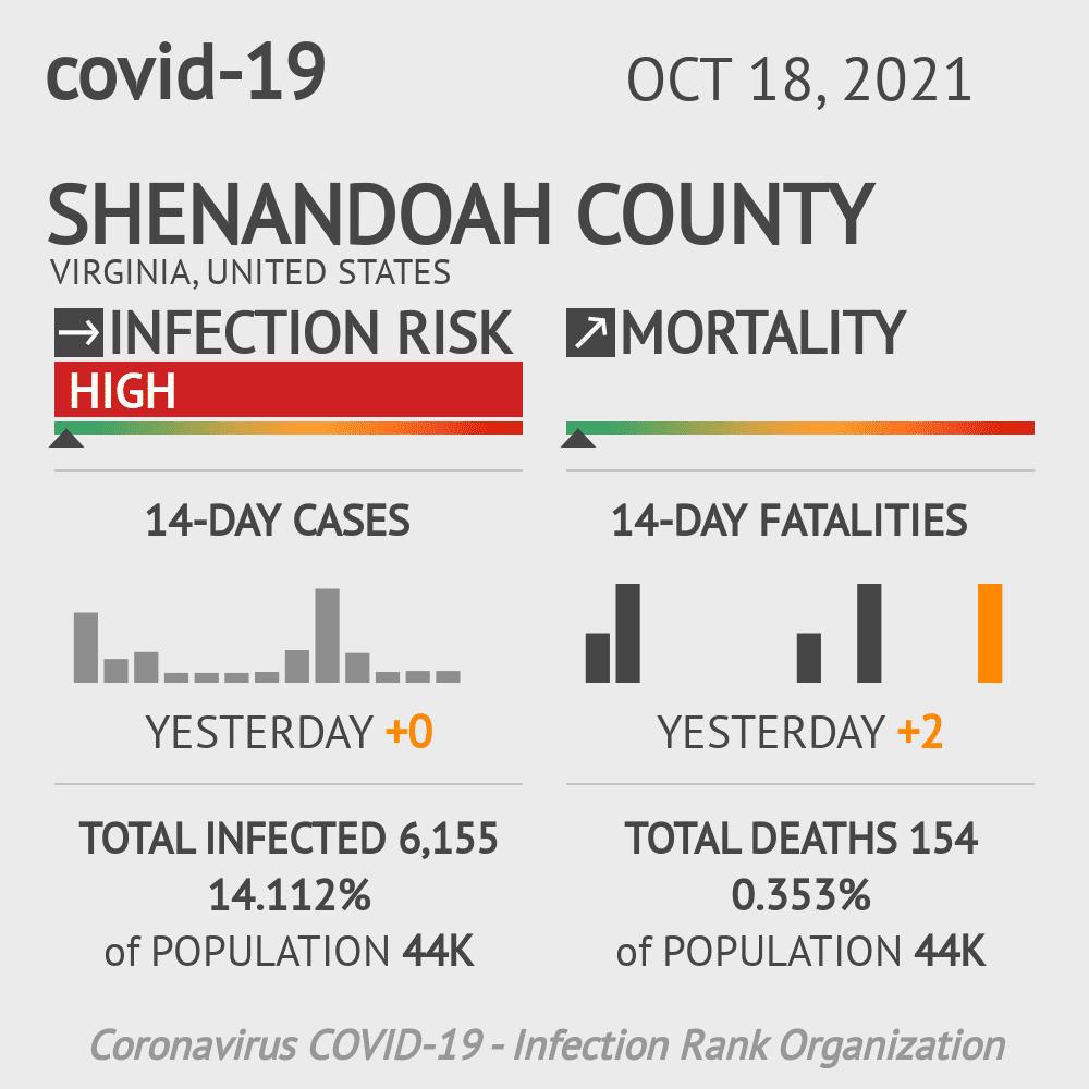 Shenandoah County Coronavirus Covid-19 Risk of Infection on July 24, 2021