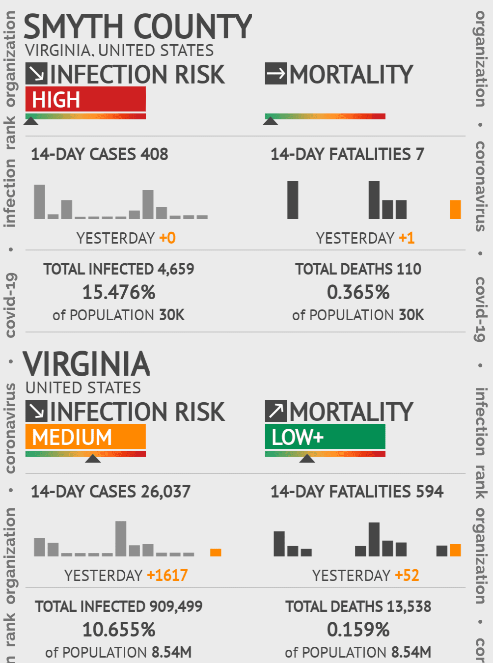 Smyth County Coronavirus Covid-19 Risk of Infection on July 24, 2021