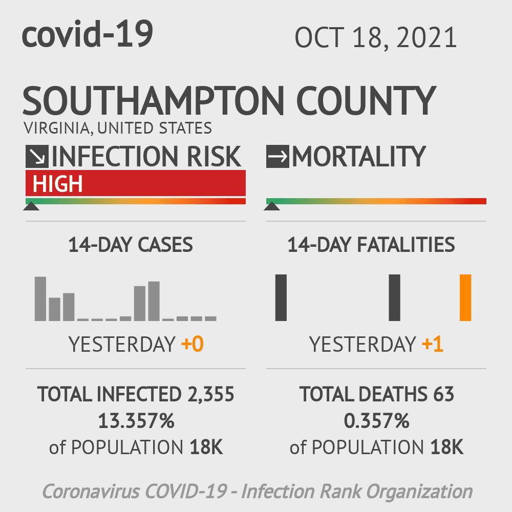 Southampton County Coronavirus Covid-19 Risk of Infection on July 24, 2021