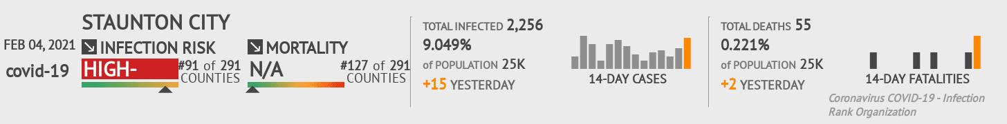 Staunton City Coronavirus Covid-19 Risk of Infection on February 04, 2021