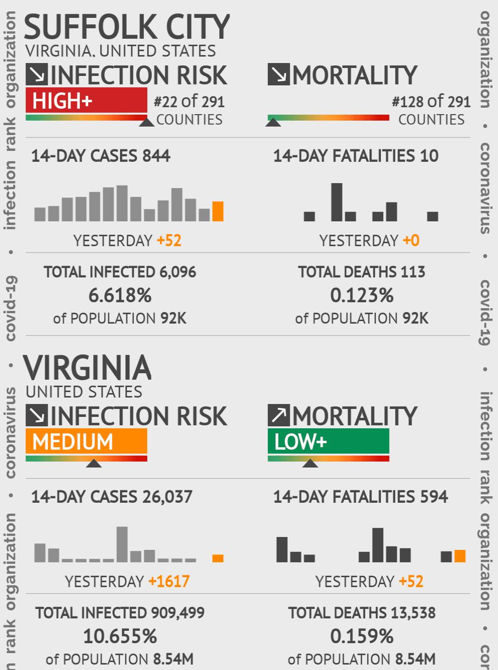 Suffolk City Coronavirus Covid-19 Risk of Infection on February 04, 2021