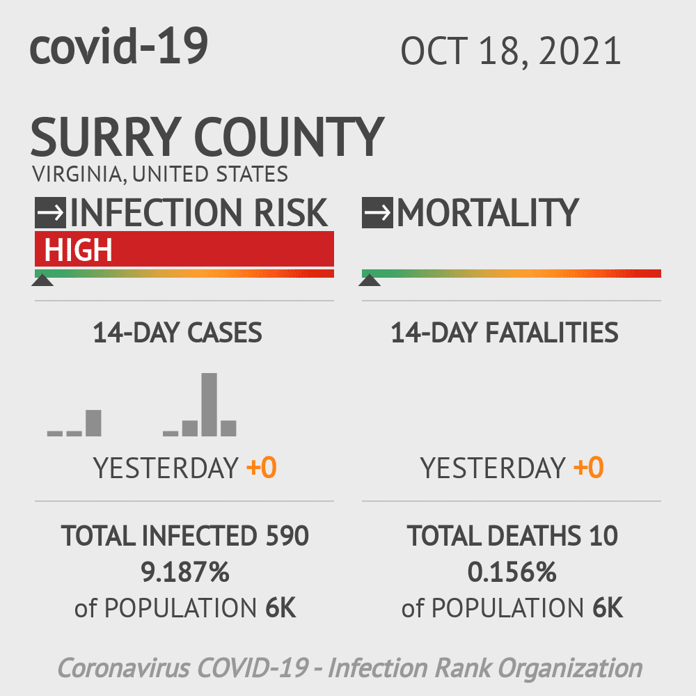 Surry County Coronavirus Covid-19 Risk of Infection on March 03, 2021