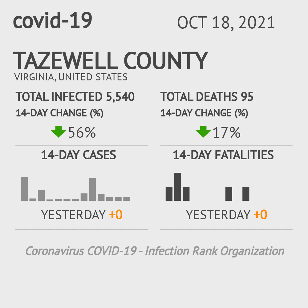 Tazewell County Coronavirus Covid-19 Risk of Infection on March 23, 2021
