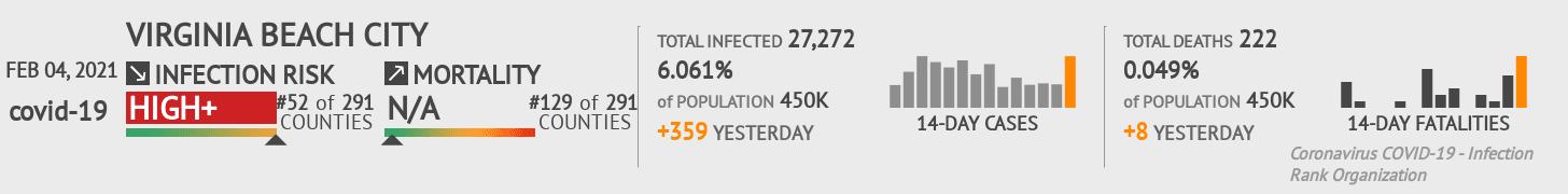 Virginia Beach City Coronavirus Covid-19 Risk of Infection on February 04, 2021