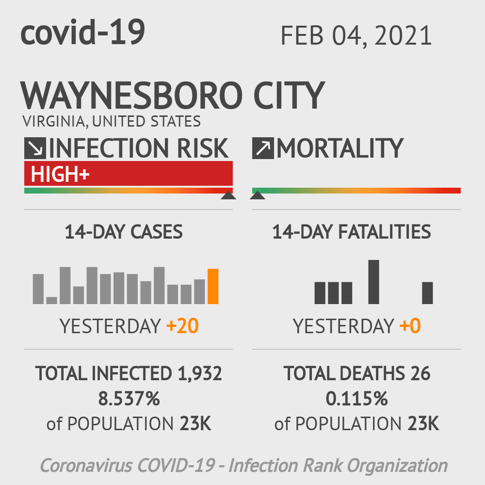 Waynesboro City Coronavirus Covid-19 Risk of Infection on February 04, 2021