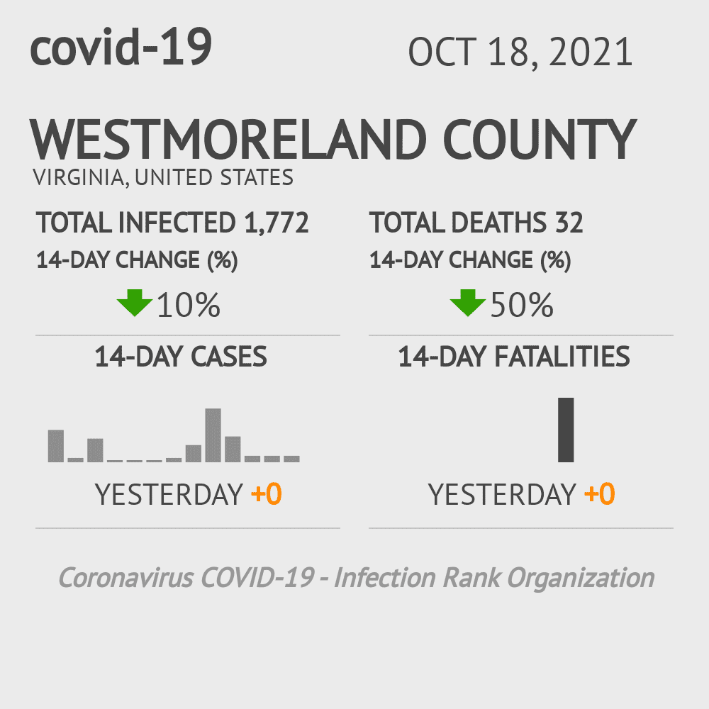 Westmoreland County Coronavirus Covid-19 Risk of Infection on July 24, 2021