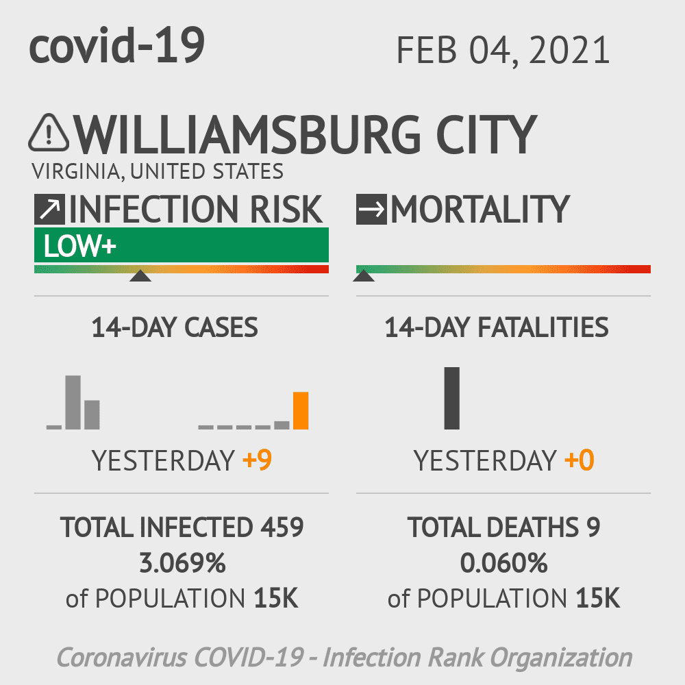 Williamsburg City Coronavirus Covid-19 Risk of Infection on February 04, 2021