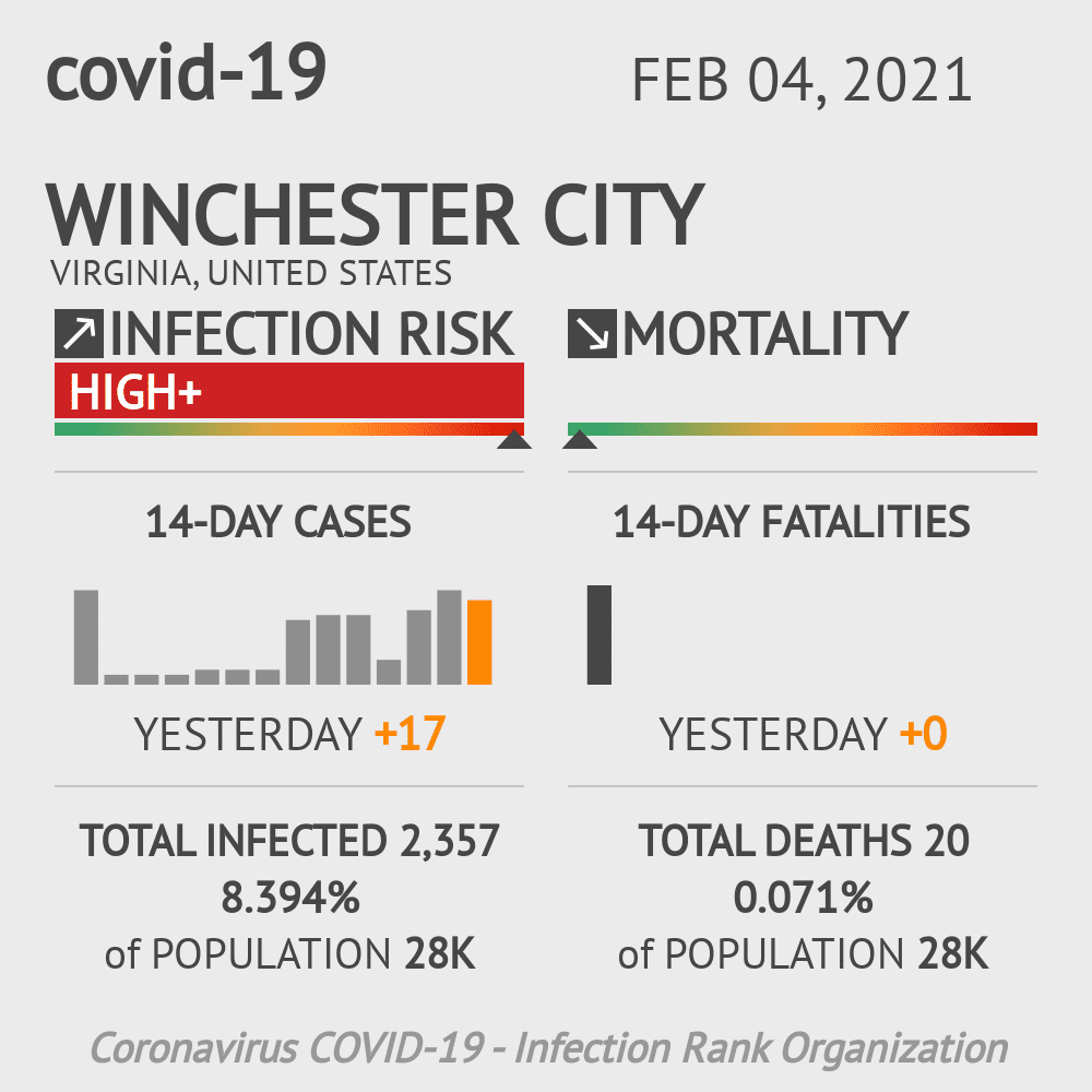Winchester City Coronavirus Covid-19 Risk of Infection on February 04, 2021