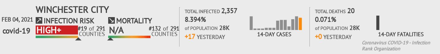 Winchester City Coronavirus Covid-19 Risk of Infection on February 04, 2021