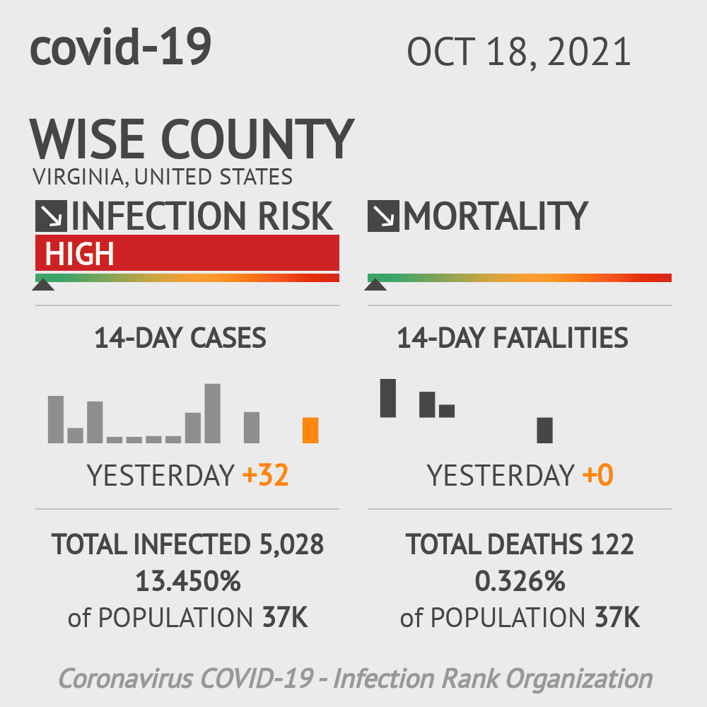 Wise County Coronavirus Covid-19 Risk of Infection on February 28, 2021