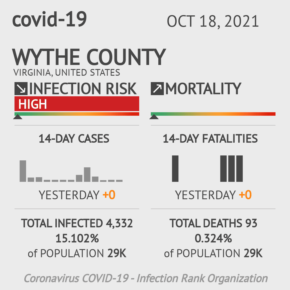 Wythe County Coronavirus Covid-19 Risk of Infection on February 25, 2021