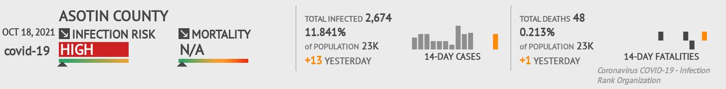 Asotin County Coronavirus Covid-19 Risk of Infection on July 24, 2021