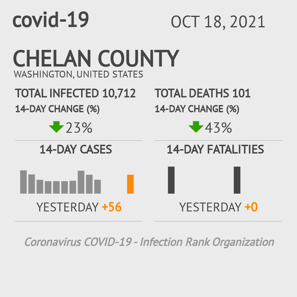 Chelan County Coronavirus Covid-19 Risk of Infection on March 06, 2021