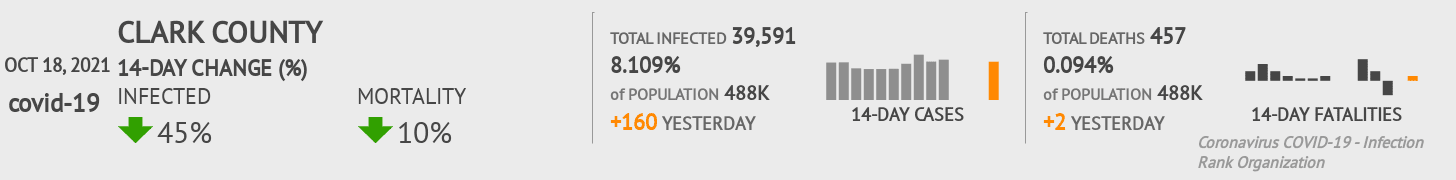 Clark County Coronavirus Covid-19 Risk of Infection on March 23, 2021