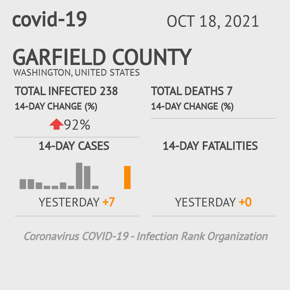 Garfield County Coronavirus Covid-19 Risk of Infection on February 26, 2021