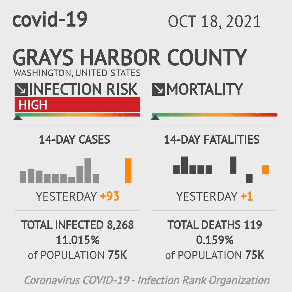 Grays Harbor County Coronavirus Covid-19 Risk of Infection on February 25, 2021