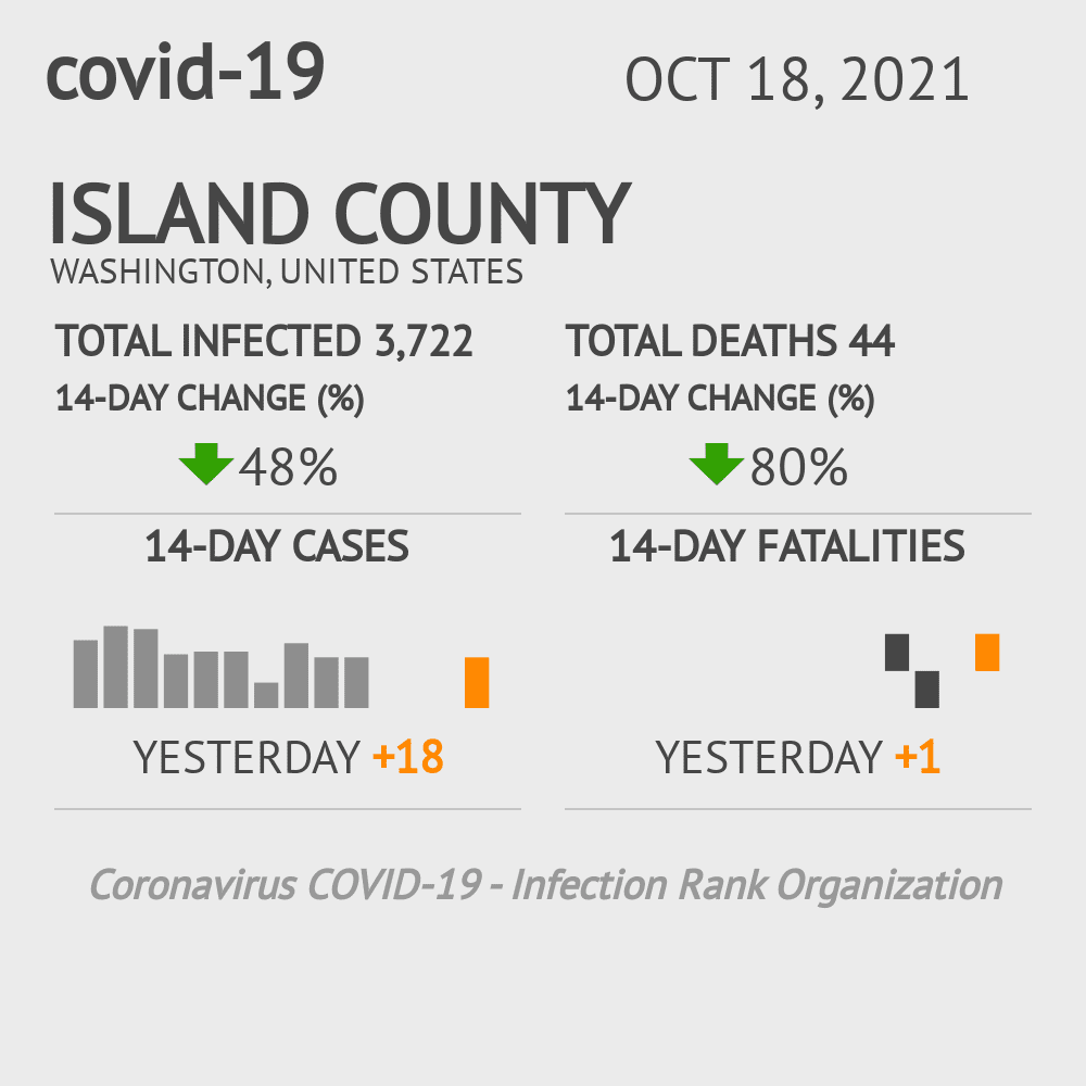 Island County Coronavirus Covid-19 Risk of Infection on July 24, 2021