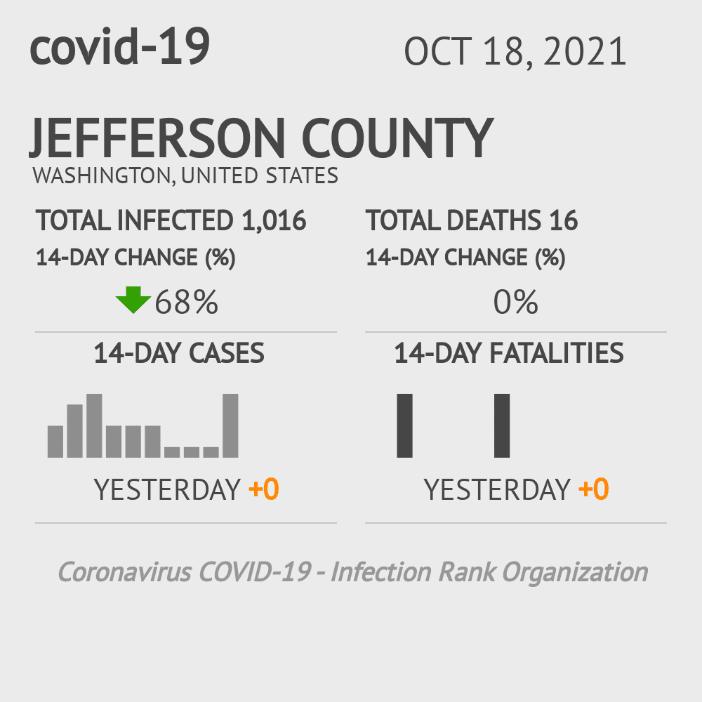 Jefferson County Coronavirus Covid-19 Risk of Infection on March 23, 2021