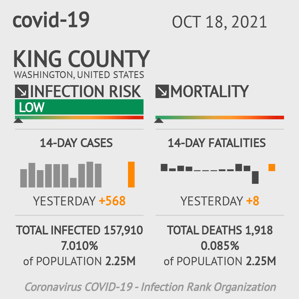 King County Coronavirus Covid-19 Risk of Infection on March 04, 2021